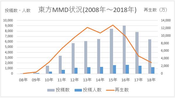 東方MMD 2018年までの状況(グラフ)